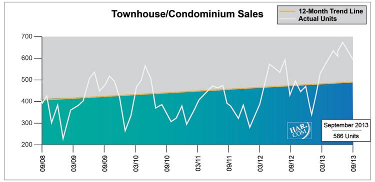 Townhouse/Condominium Sales